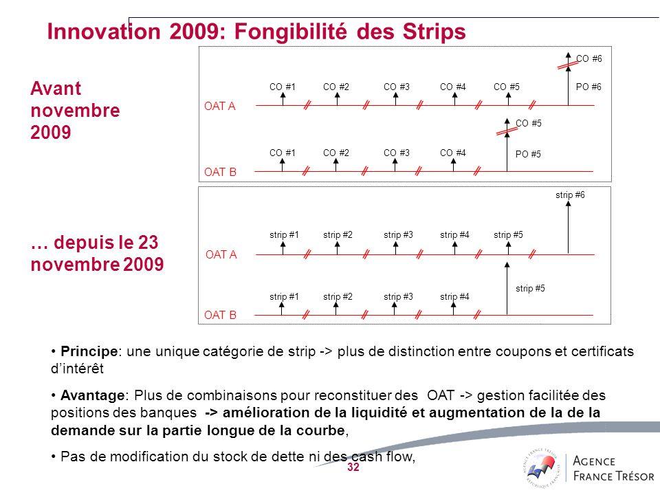 Innovation 2009: Fongibilité des Strips Avant novembre 2009 … depuis le 23 novembre 2009 Principe: une unique catégorie de strip -> plus de distinction entre coupons et certificats dintérêt Avantage: Plus de combinaisons pour reconstituer des OAT -> gestion facilitée des positions des banques -> amélioration de la liquidité et augmentation de la de la demande sur la partie longue de la courbe, Pas de modification du stock de dette ni des cash flow, OAT A OAT B OAT A OAT B CO #1CO #2CO #3CO #4CO #5 CO #6 PO #6 CO #1CO #2CO #3CO #4 CO #5 PO #5 strip #1strip #2strip #3strip #4strip #5 strip #6 strip #1strip #2strip #3strip #4 strip #5 32