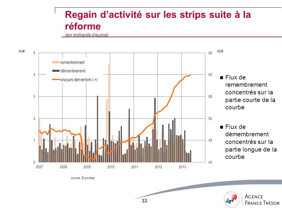 Regain dactivité sur les strips suite à la réforme (en milliards deuros) source: Euroclear Flux de remembrement concentrés sur la partie courte de la courbe Flux de démembrement concentrés sur la partie longue de la courbe 33 Md