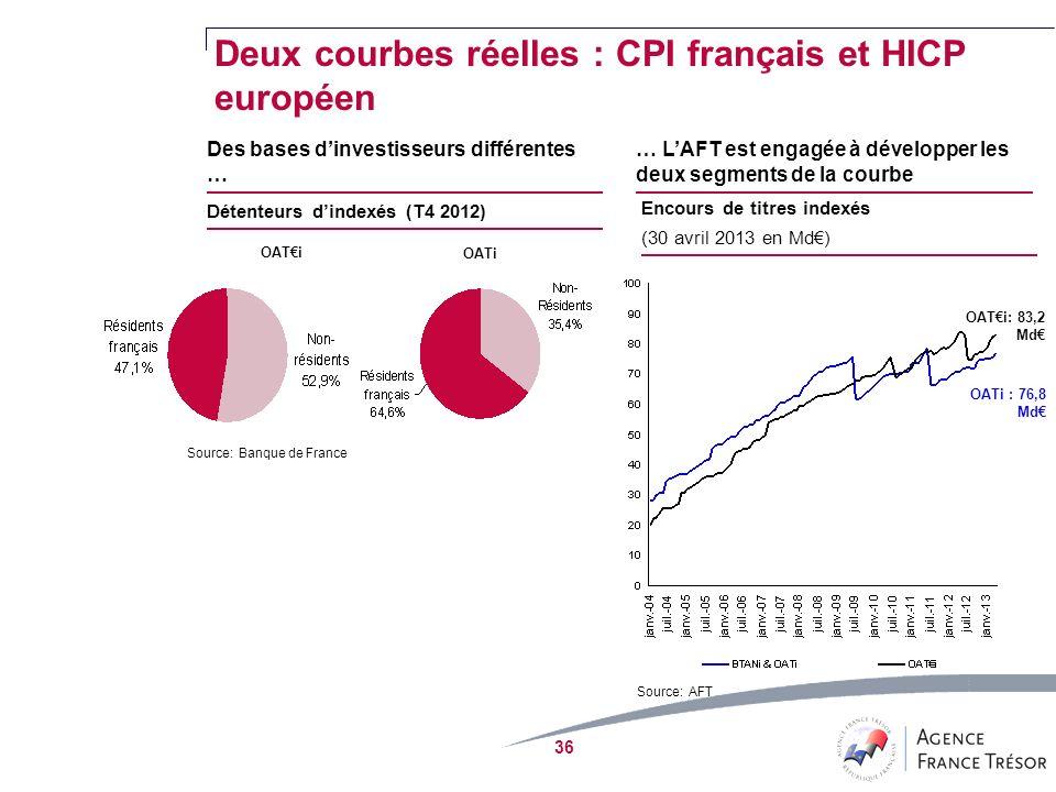 36 Des bases dinvestisseurs différentes … … LAFT est engagée à développer les deux segments de la courbe Détenteurs dindexés (T4 2012) Encours de titres indexés (30 avril 2013 en Md) OATi Source:Banque de France Source:AFT OATi : 76,8 Md OATi: 83,2 Md Deux courbes réelles : CPI français et HICP européen