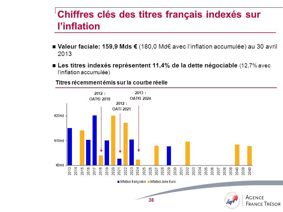 38 Valeur faciale: 159,9 Mds (180,0 Md avec linflation accumulée) au 30 avril 2013 Les titres indexés représentent 11,4% de la dette négociable (12,7% avec linflation accumulée) Titres récemment émis sur la courbe réelle 2012 : OATi 2018 2012 : OATi 2021 Chiffres clés des titres français indexés sur linflation 2013 : OATi 2024