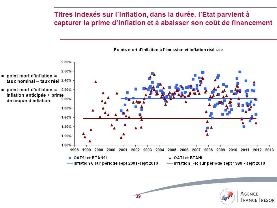 Titres indexés sur linflation, dans la durée, lEtat parvient à capturer la prime dinflation et à abaisser son coût de financement 39 point mort dinflation taux nominal – taux réel point mort dinflation inflation anticipée + prime de risque dinflation
