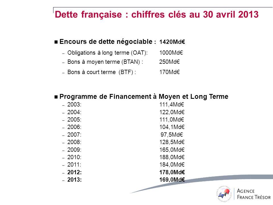 Encours de dette négociable : 1420Md – Obligations à long terme (OAT): 1000Md – Bons à moyen terme (BTAN) : 250Md – Bons à court terme (BTF) : 170Md Programme de Financement à Moyen et Long Terme – 2003: 111,4Md – 2004:122,0Md – 2005:111,0Md – 2006: 104,1Md – 2007: 97,5Md – 2008:128,5Md – 2009:165,0Md – 2010:188,0Md – 2011:184,0Md – 2012:178,0Md – 2013:169,0Md Dette française : chiffres clés au 30 avril 2013