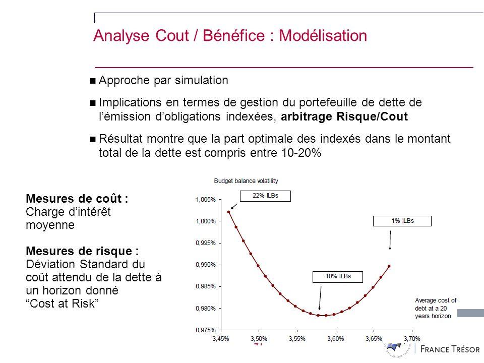41 Analyse Cout / Bénéfice : Modélisation Approche par simulation Implications en termes de gestion du portefeuille de dette de lémission dobligations indexées, arbitrage Risque/Cout Résultat montre que la part optimale des indexés dans le montant total de la dette est compris entre 10-20% Mesures de coût : Charge dintérêt moyenne Mesures de risque : Déviation Standard du coût attendu de la dette à un horizon donné Cost at Risk