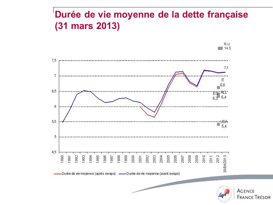 R-U 14,5 Durée de vie moyenne de la dette française (31 mars 2013)