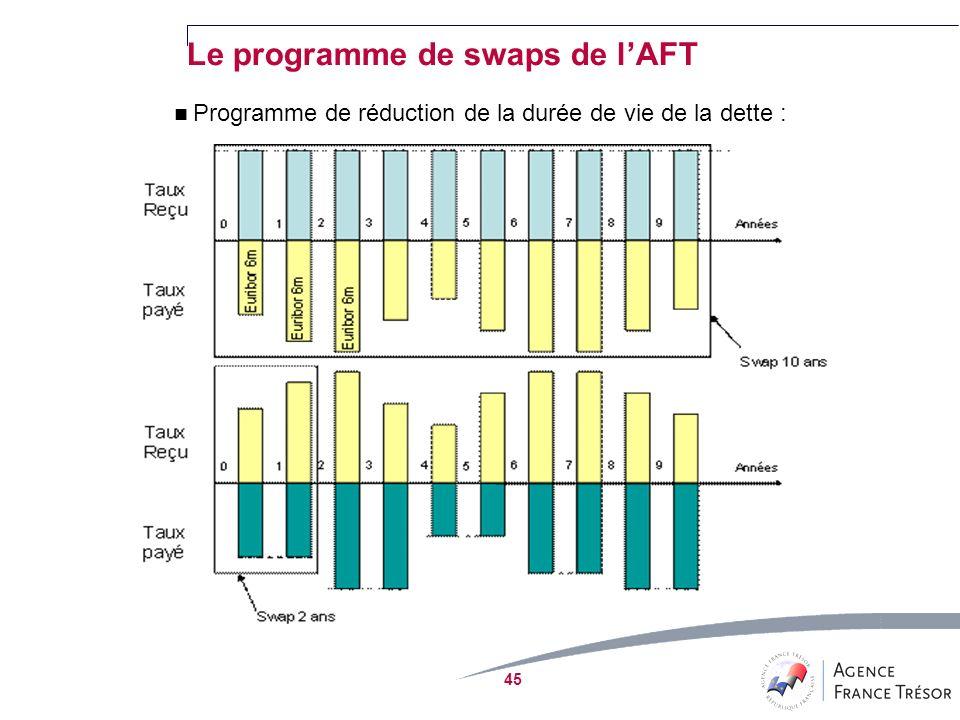 Programme de réduction de la durée de vie de la dette : 45 Le programme de swaps de lAFT