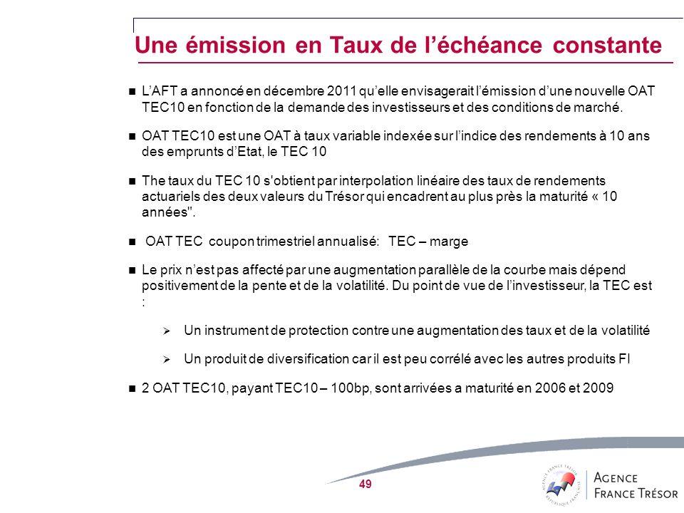 49 Une émission en Taux de léchéance constante LAFT a annoncé en décembre 2011 quelle envisagerait lémission dune nouvelle OAT TEC10 en fonction de la demande des investisseurs et des conditions de marché.