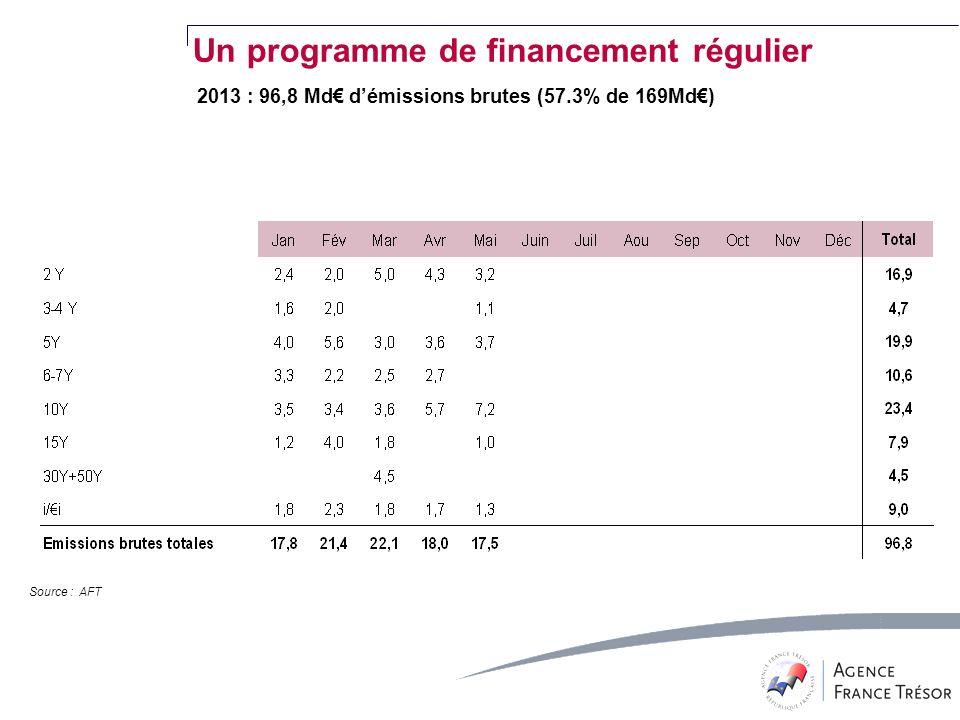 Source : AFT Un programme de financement régulier 2013 : 96,8 Md démissions brutes (57.3% de 169Md)