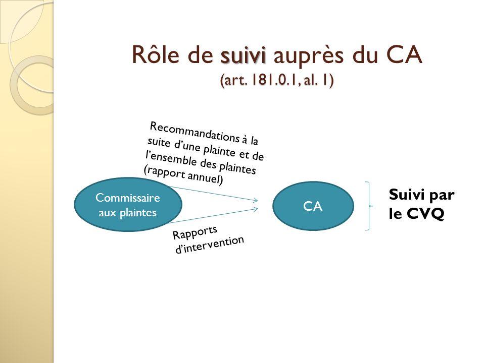 suivi (art.181.0.1, al. 1) Rôle de suivi auprès du CA (art.
