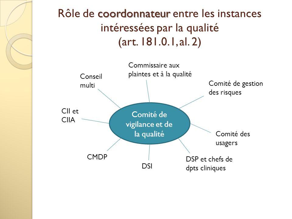 Comité de vigilance et de la qualité Comité de gestion des risques coordonnateur Rôle de coordonnateur entre les instances intéressées par la qualité (art.