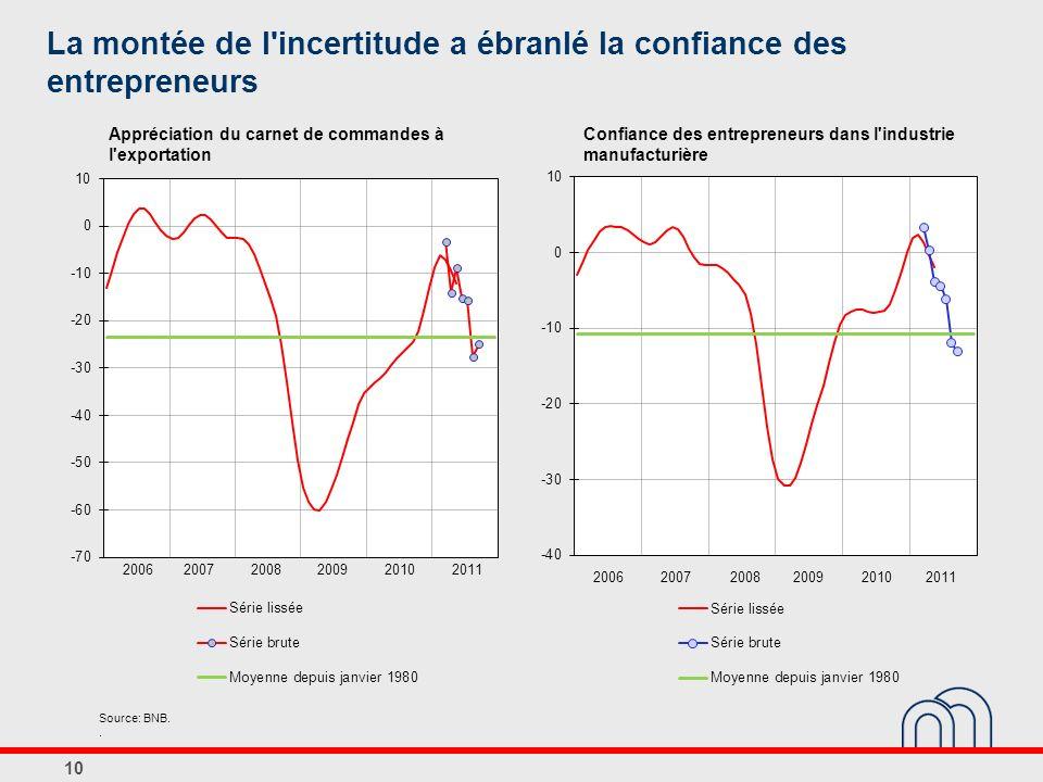 La montée de l'incertitude a ébranlé la confiance des entrepreneurs Source: BNB.. 10 Confiance des entrepreneurs dans l'industrie manufacturière Appré