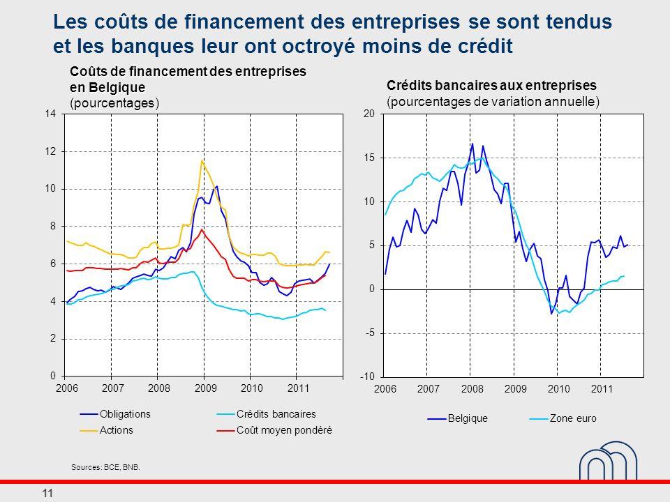 Les coûts de financement des entreprises se sont tendus et les banques leur ont octroyé moins de crédit 11 Coûts de financement des entreprises en Bel