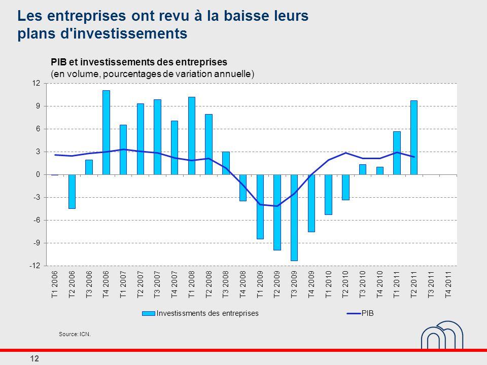 Les entreprises ont revu à la baisse leurs plans d'investissements 12 PIB et investissements des entreprises (en volume, pourcentages de variation ann