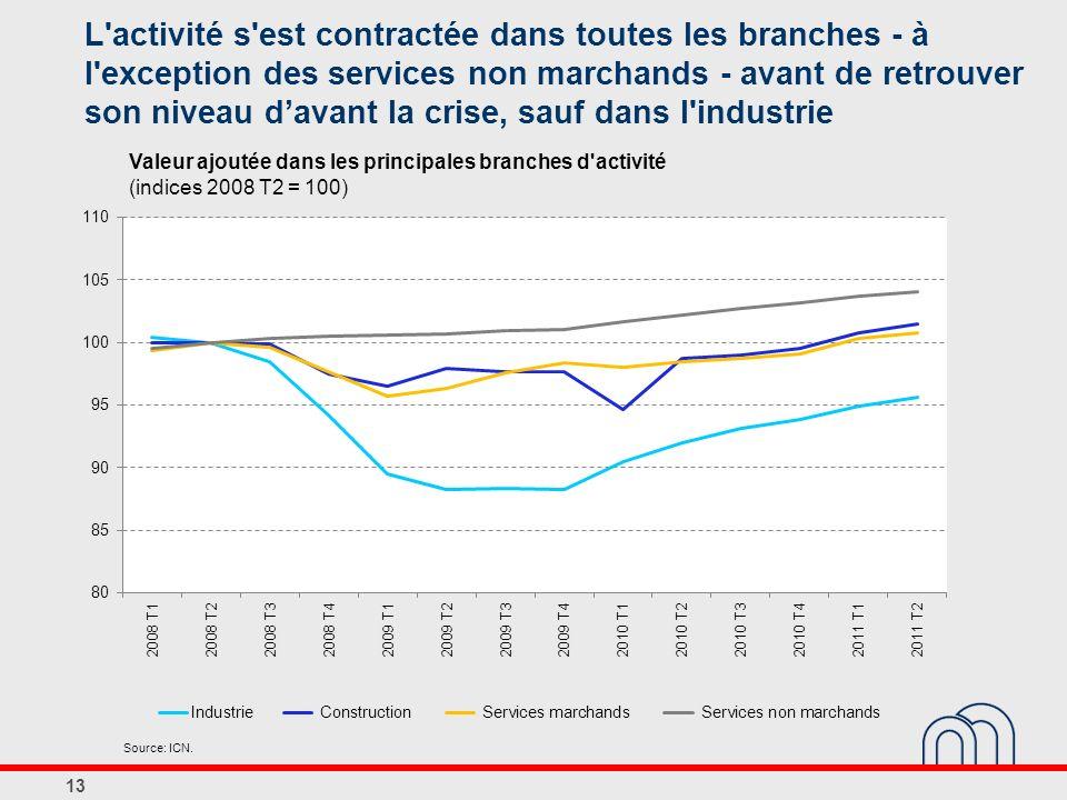 L'activité s'est contractée dans toutes les branches - à l'exception des services non marchands - avant de retrouver son niveau davant la crise, sauf