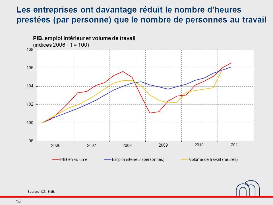 PIB, emploi intérieur et volume de travail (indices 2006 T1 = 100) Les entreprises ont davantage réduit le nombre d'heures prestées (par personne) que