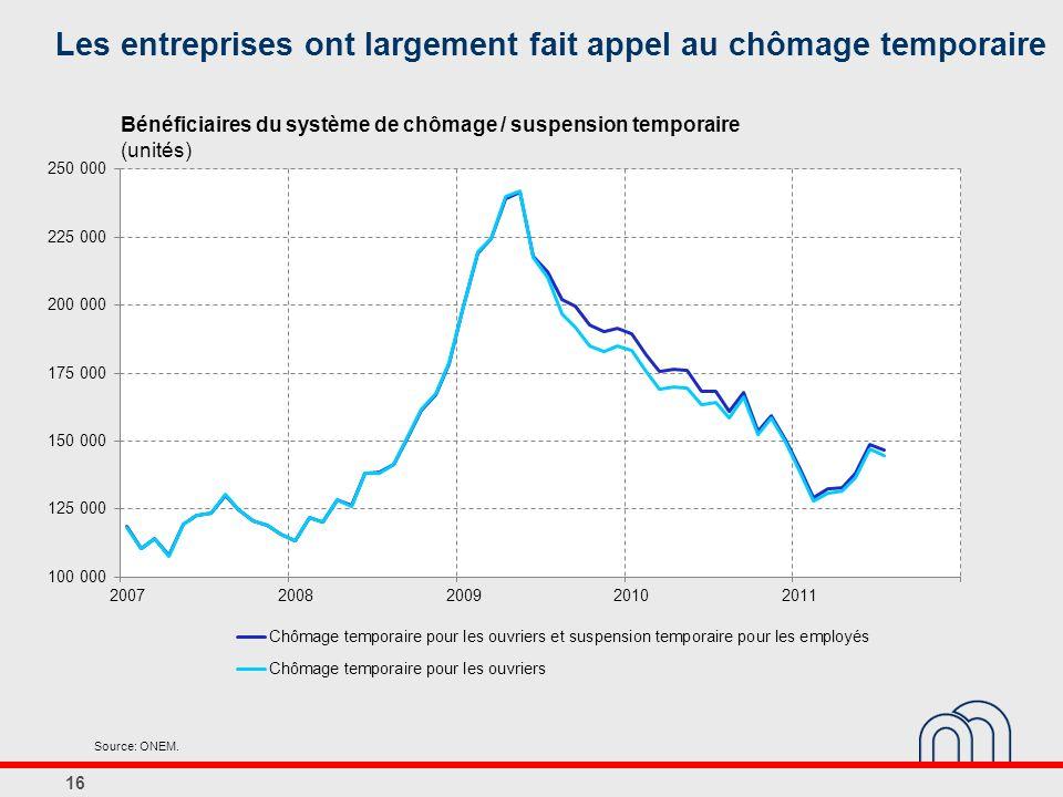 16 Les entreprises ont largement fait appel au chômage temporaire Source: ONEM. Bénéficiaires du système de chômage / suspension temporaire (unités)