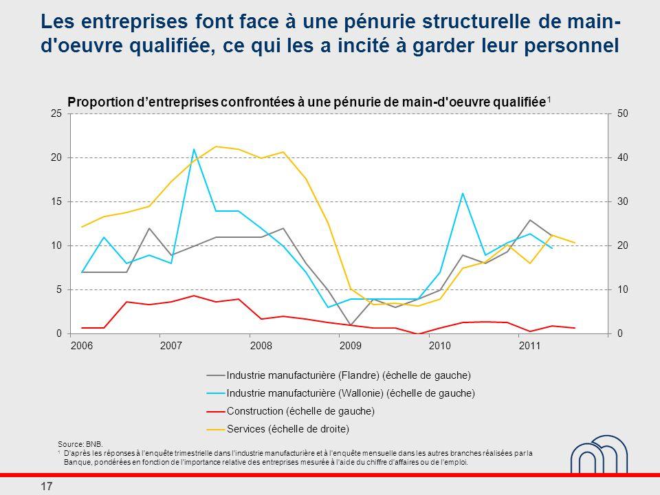 Les entreprises font face à une pénurie structurelle de main- d'oeuvre qualifiée, ce qui les a incité à garder leur personnel 17 Proportion dentrepris
