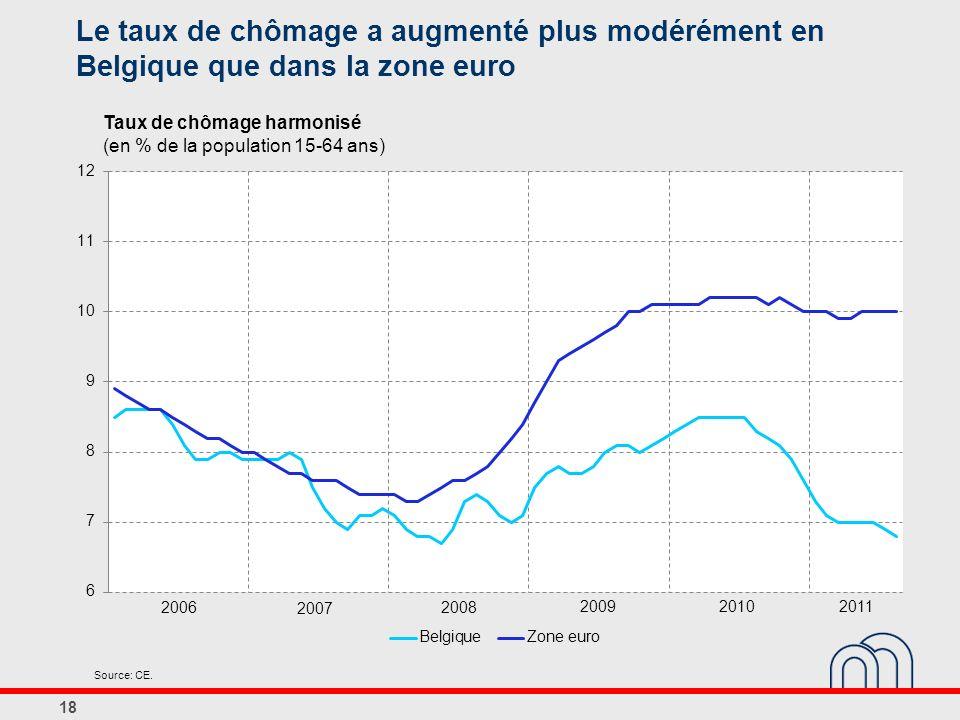 Le taux de chômage a augmenté plus modérément en Belgique que dans la zone euro 18 Taux de chômage harmonisé (en % de la population 15-64 ans) Source: