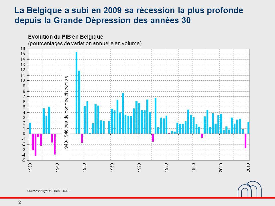 22 Evolution du PIB en Belgique (pourcentages de variation annuelle en volume) 1940-1946 pas de donnée disponible La Belgique a subi en 2009 sa récess
