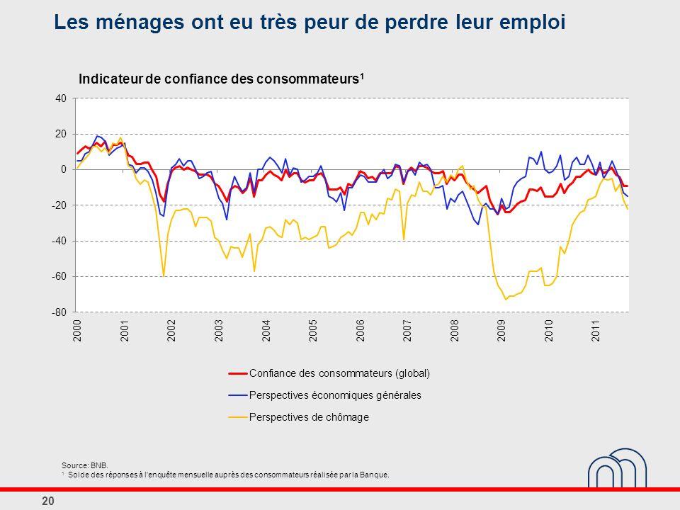 Les ménages ont eu très peur de perdre leur emploi 20 Source: BNB. 1 Solde des réponses à l'enquête mensuelle auprès des consommateurs réalisée par la