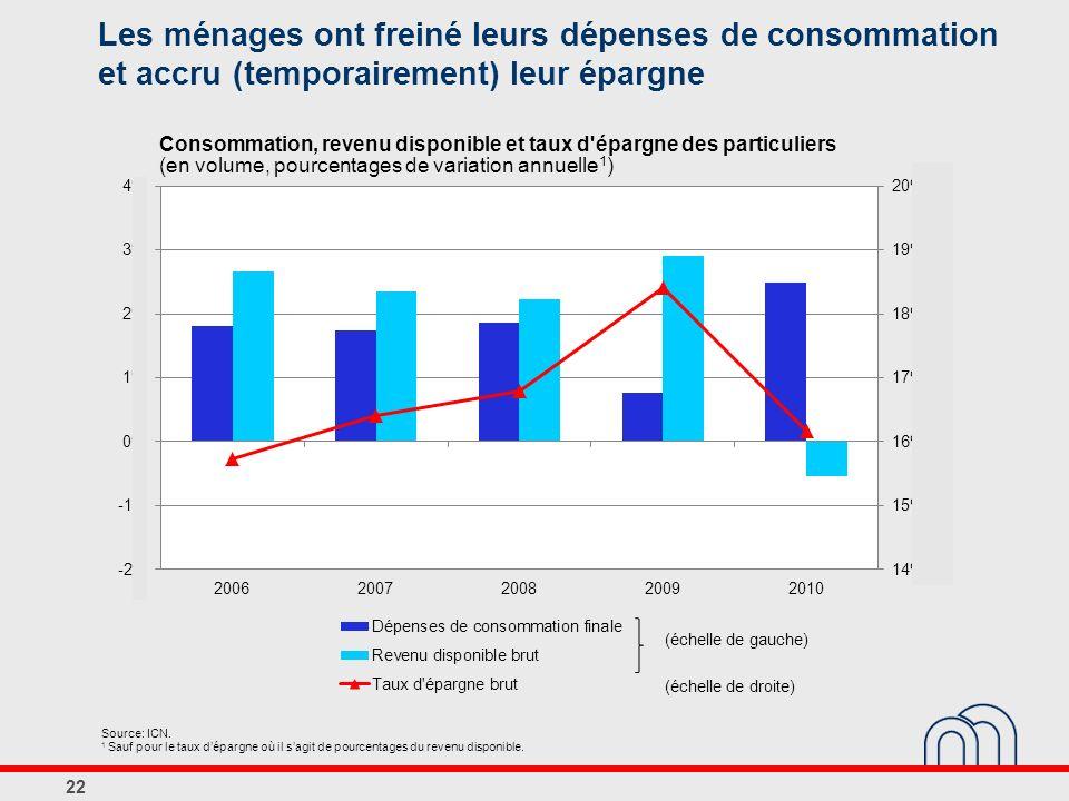 Consommation, revenu disponible et taux d'épargne des particuliers (en volume, pourcentages de variation annuelle 1 ) Source: ICN. 1 Sauf pour le taux