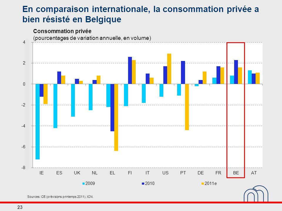 En comparaison internationale, la consommation privée a bien résisté en Belgique 23 Consommation privée (pourcentages de variation annuelle, en volume