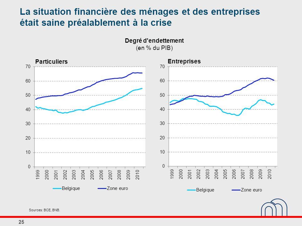 Degré d'endettement (en % du PIB) 25 Sources: BCE, BNB. La situation financière des ménages et des entreprises était saine préalablement à la crise