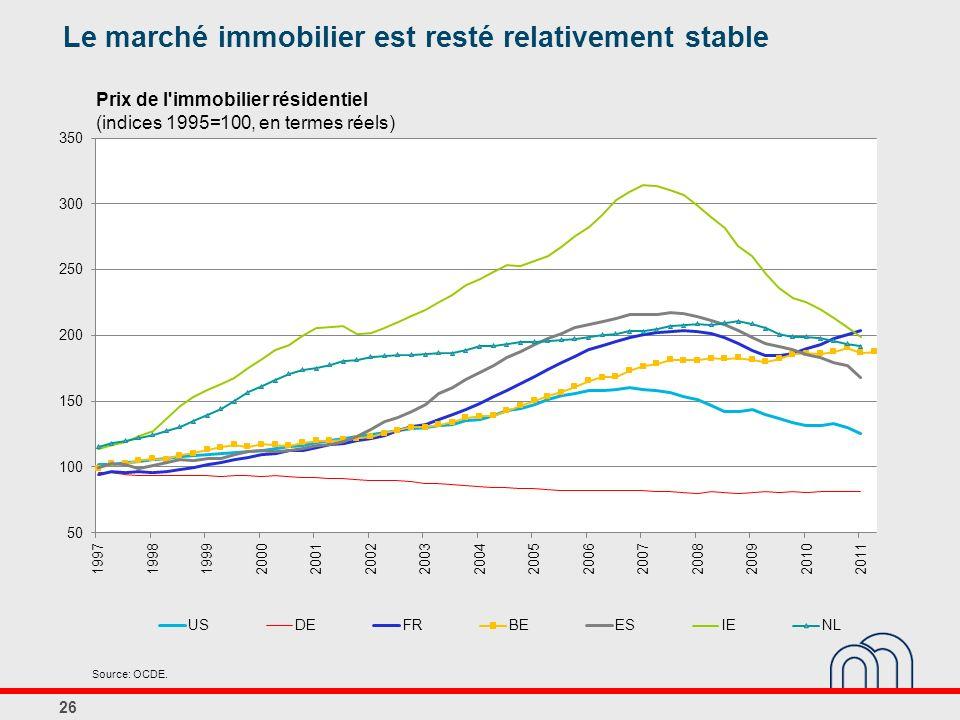 26 Prix de l'immobilier résidentiel (indices 1995=100, en termes réels) Le marché immobilier est resté relativement stable Source: OCDE.