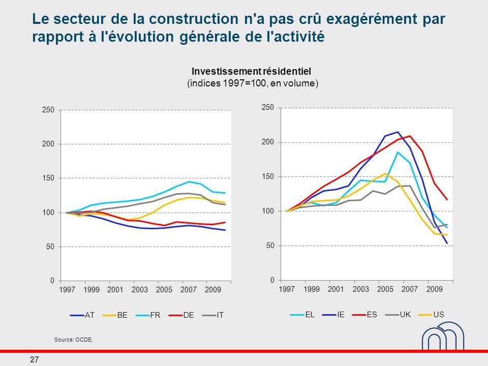 Investissement résidentiel (indices 1997=100, en volume) 27 Source: OCDE. Le secteur de la construction n'a pas crû exagérément par rapport à l'évolut