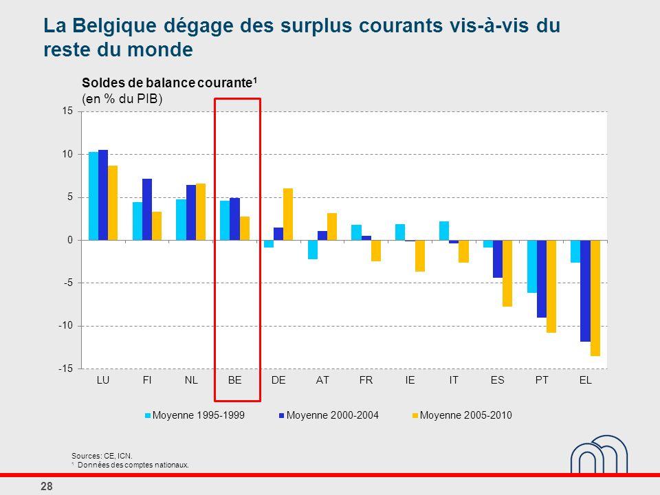 Soldes de balance courante 1 (en % du PIB) Sources: CE, ICN. 1 Données des comptes nationaux. 28 La Belgique dégage des surplus courants vis-à-vis du