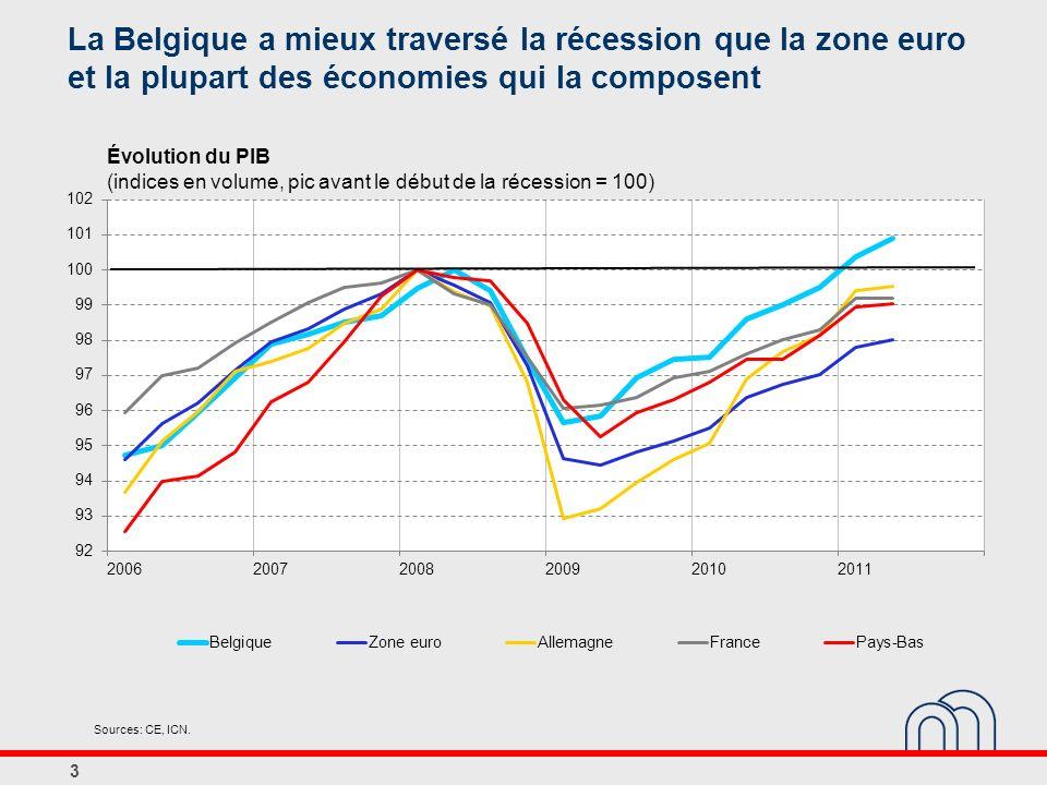 Évolution du PIB (indices en volume, pic avant le début de la récession = 100) 3 Sources: CE, ICN. La Belgique a mieux traversé la récession que la zo