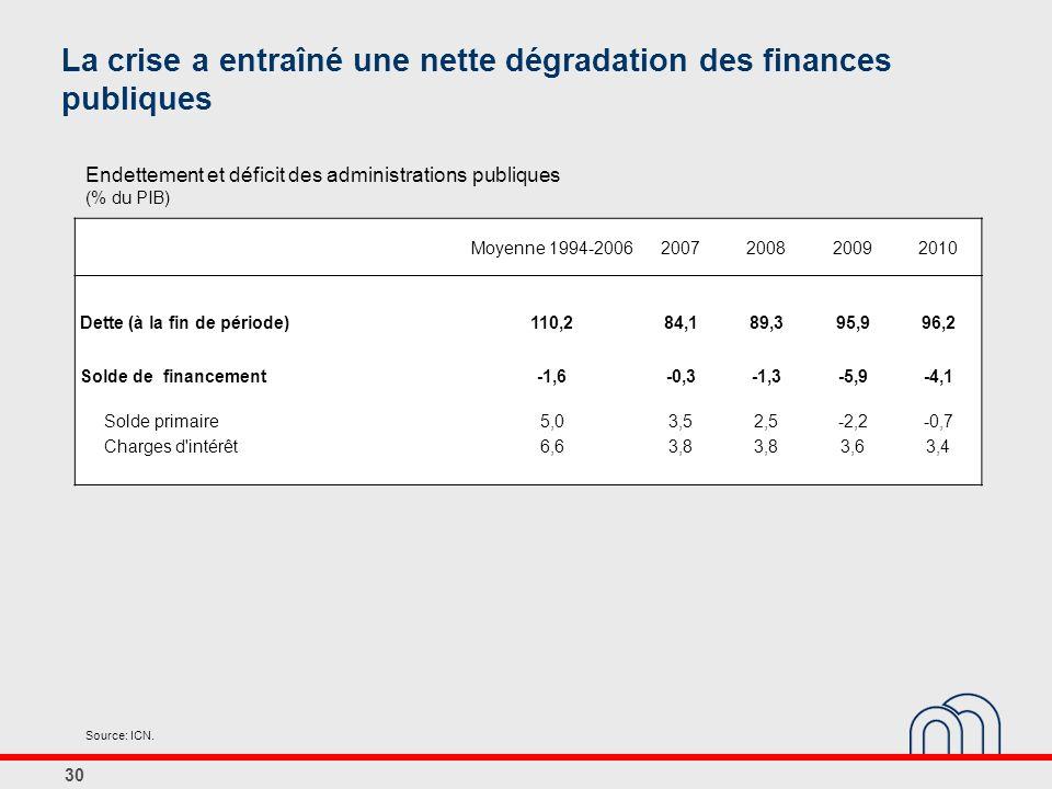 30 La crise a entraîné une nette dégradation des finances publiques Moyenne 1994-20062007200820092010 Dette (à la fin de période)110,284,189,395,996,2