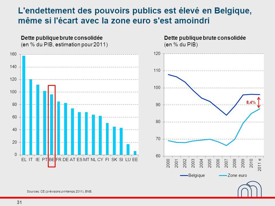 Dette publique brute consolidée (en % du PIB, estimation pour 2011) 31 Sources: CE (prévisions printemps 2011), BNB. L'endettement des pouvoirs public