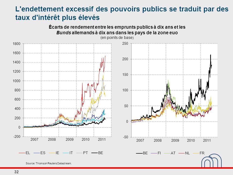 Écarts de rendement entre les emprunts publics à dix ans et les Bunds allemands à dix ans dans les pays de la zone euo (en points de base ) 32 Source: