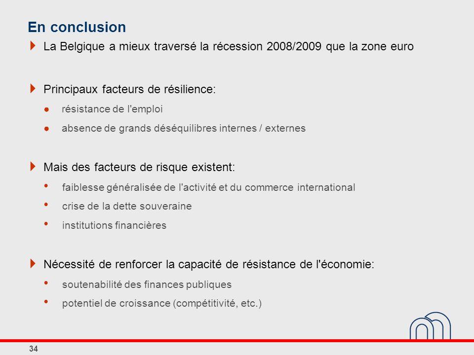 La Belgique a mieux traversé la récession 2008/2009 que la zone euro Principaux facteurs de résilience: résistance de l'emploi absence de grands déséq