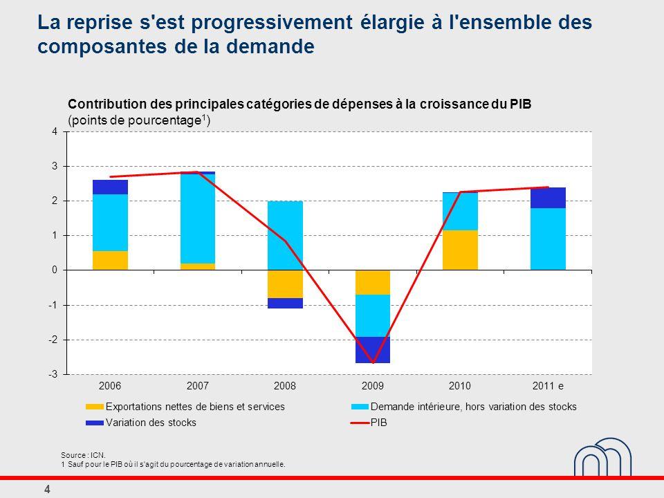 Source : ICN. 1 Sauf pour le PIB où il s'agit du pourcentage de variation annuelle. Contribution des principales catégories de dépenses à la croissanc