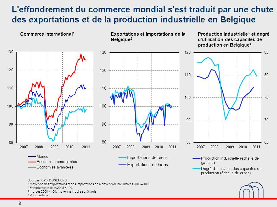 Exportations et importations de la Belgique 2 Sources: CPB, DGSEI, BNB. 1 Moyenne des exportations et des importations de biens en volume; indices 200