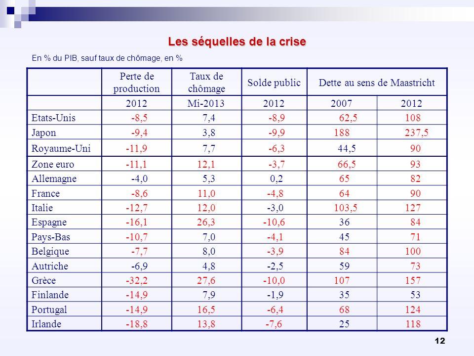 12 Les séquelles de la crise Perte de production Taux de chômage Solde publicDette au sens de Maastricht 2012Mi-2013201220072012 Etats-Unis -8,5 7,4 -