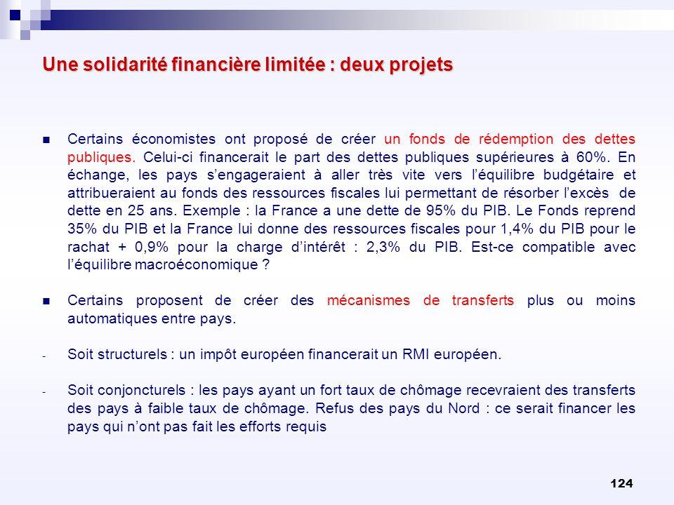 124 Une solidarité financière limitée : deux projets Certains économistes ont proposé de créer un fonds de rédemption des dettes publiques. Celui-ci f
