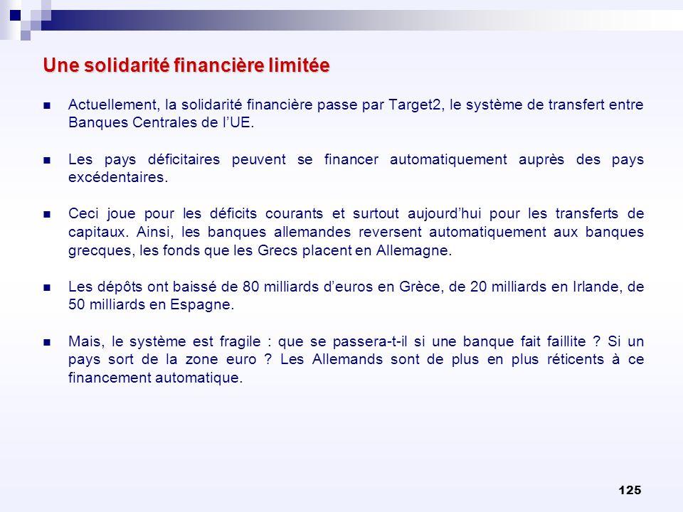 125 Une solidarité financière limitée Actuellement, la solidarité financière passe par Target2, le système de transfert entre Banques Centrales de lUE