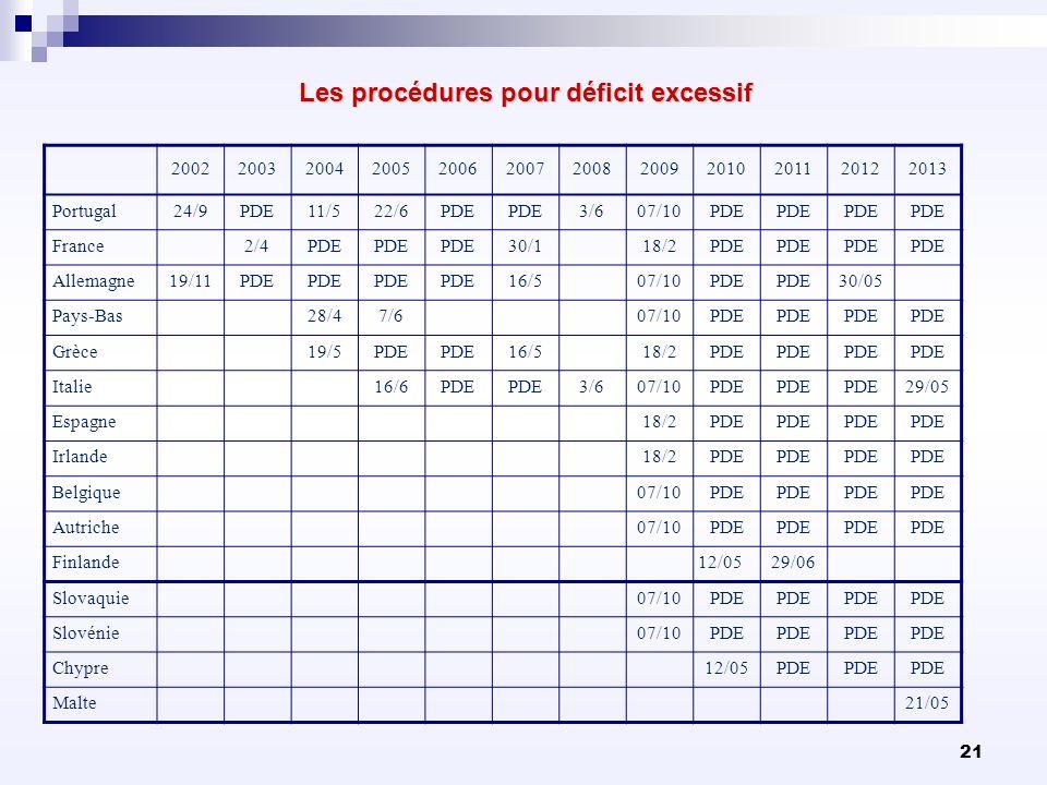 21 Les procédures pour déficit excessif 200220032004200520062007200820092010201120122013 Portugal24/9PDE11/522/6PDE 3/607/10PDE France 2/4PDE 30/1 18/