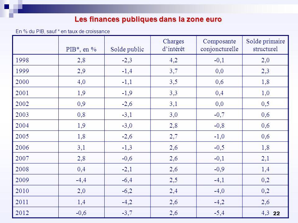 22 Les finances publiques dans la zone euro En % du PIB, sauf * en taux de croissance PIB*, en %Solde public Charges dintérêt Composante conjoncturell