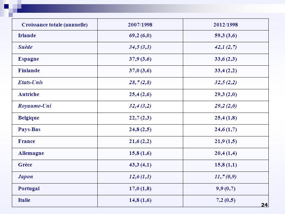 24 Croissance totale (annuelle)2007/19982012/1998 Irlande69,2 (6,0)59,3 (3,6) Suède34,5 (3,3)42,1 (2,7) Espagne37,9 (3,6)33,6 (2,3) Finlande37,0 (3,6)