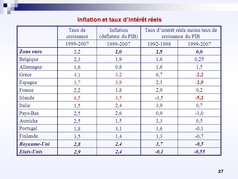27 Inflation et taux dintérêt réels Taux de croissance Inflation (déflateur du PIB) Taux dintérêt réels moins taux de croissance du PIB 1999-2007 1992