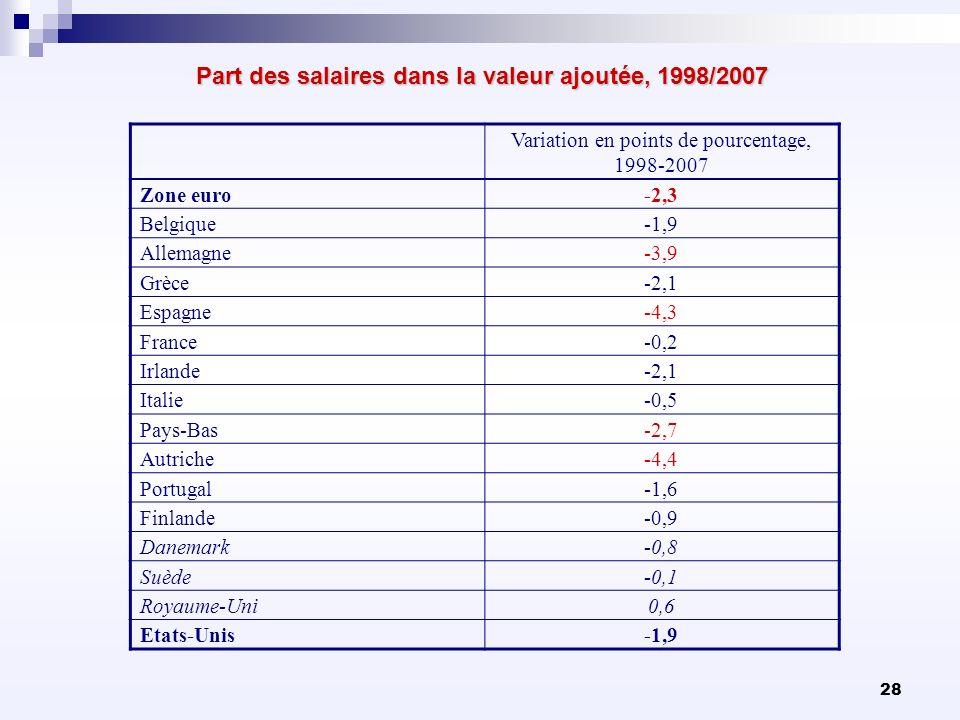 28 Part des salaires dans la valeur ajoutée, 1998/2007 Variation en points de pourcentage, 1998-2007 Zone euro-2,3 Belgique-1,9 Allemagne-3,9 Grèce-2,