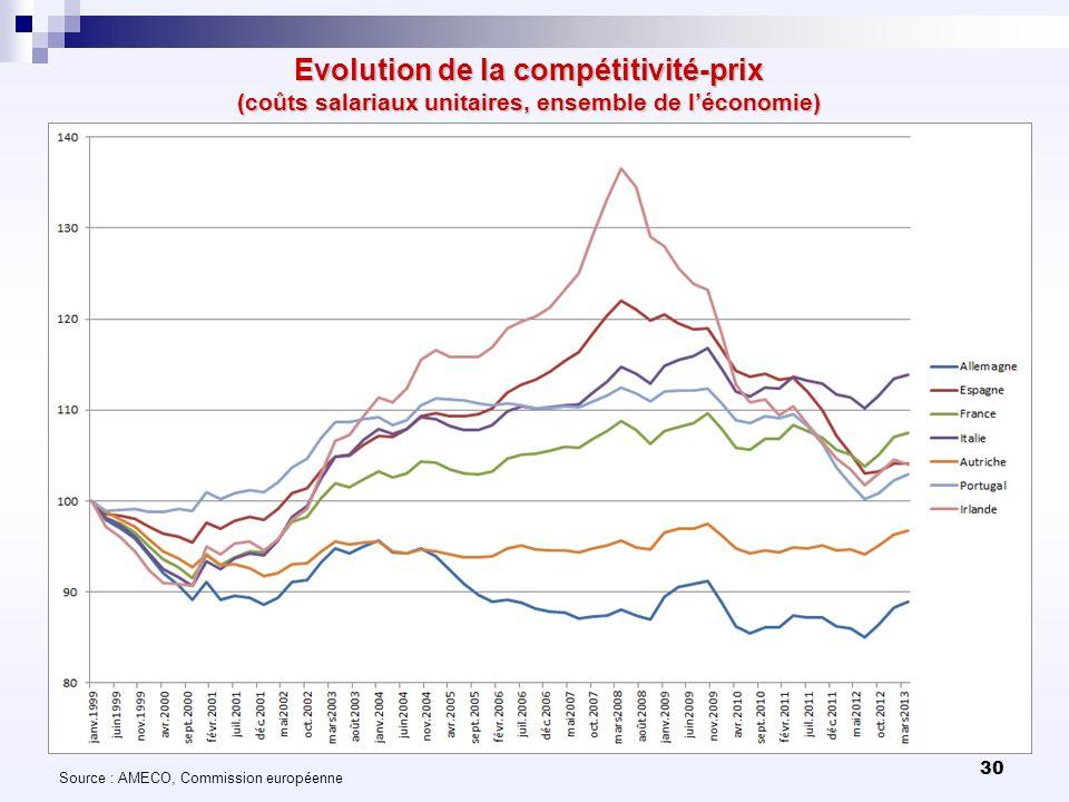 30 Evolution de la compétitivité-prix (coûts salariaux unitaires, ensemble de léconomie) Source : AMECO, Commission européenne