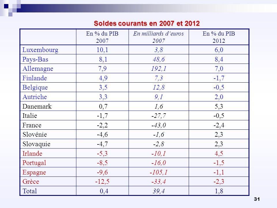 31 Soldes courants en 2007 et 2012 En % du PIB 2007 En milliards deuros 2007 En % du PIB 2012 Luxembourg10,13,86,0 Pays-Bas 8,148,68,4 Allemagne7,9192
