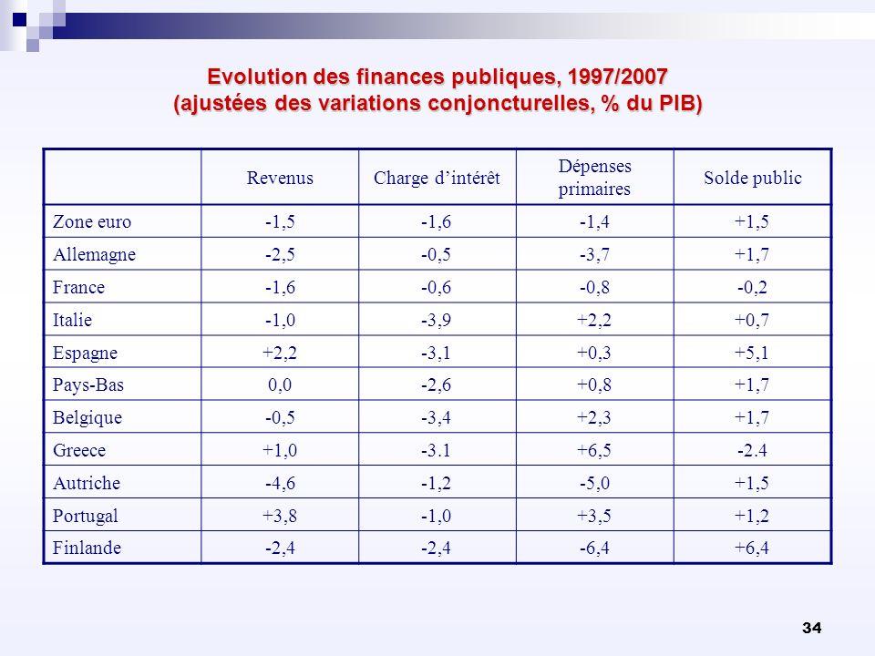 34 Evolution des finances publiques, 1997/2007 (ajustées des variations conjoncturelles, % du PIB) RevenusCharge dintérêt Dépenses primaires Solde pub