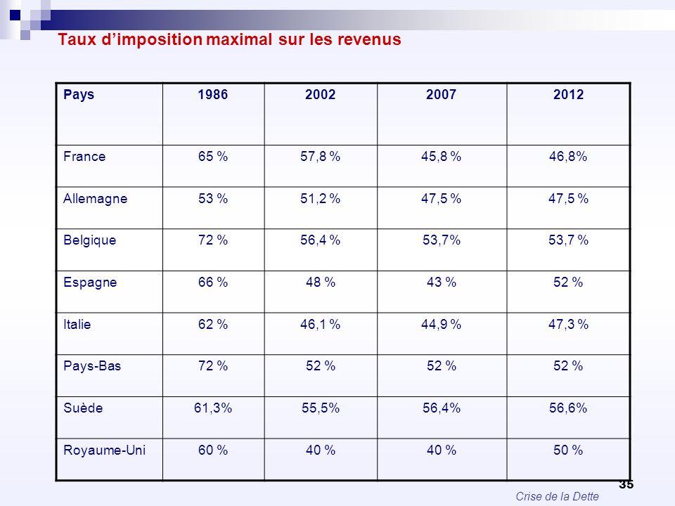 Crise de la Dette 35 Taux dimposition maximal sur les revenus Pays1986200220072012 France65 %57,8 %45,8 %46,8% Allemagne53 %51,2 %47,5 % Belgique72 %5