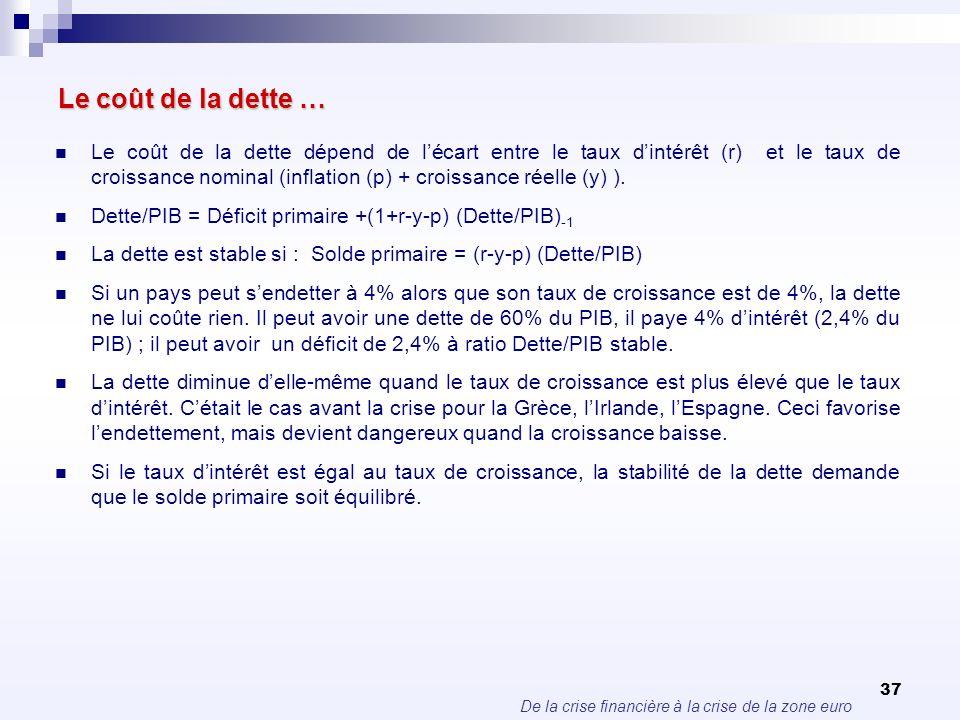 De la crise financière à la crise de la zone euro 37 Le coût de la dette … Le coût de la dette dépend de lécart entre le taux dintérêt (r) et le taux