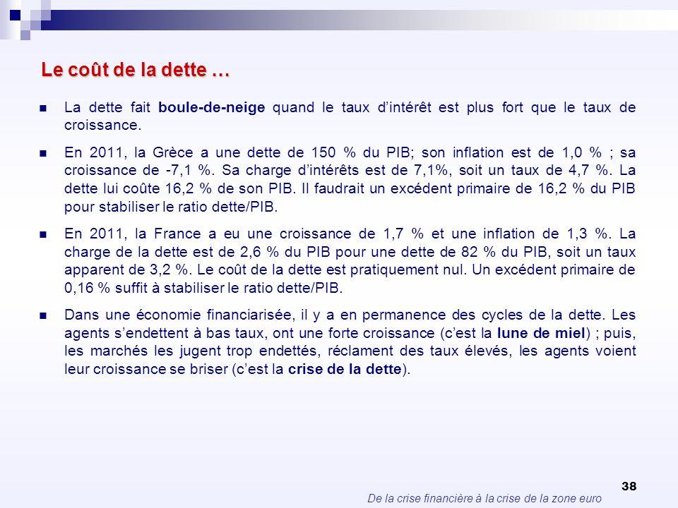 De la crise financière à la crise de la zone euro 38 Le coût de la dette … La dette fait boule-de-neige quand le taux dintérêt est plus fort que le ta